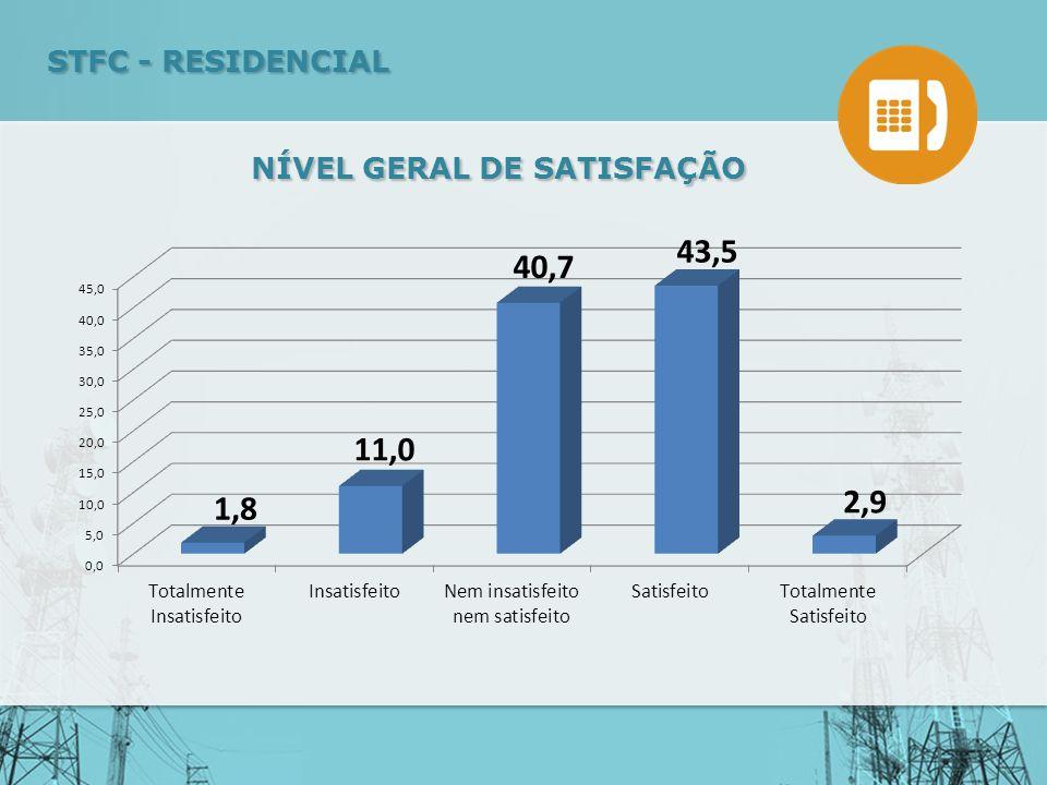 NÍVEL GERAL DE SATISFAÇÃO STFC - RESIDENCIAL