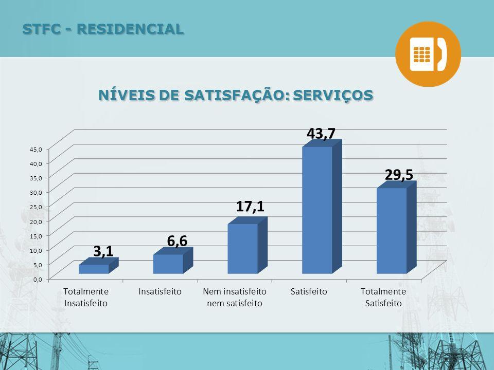 NÍVEIS DE SATISFAÇÃO: SERVIÇOS STFC - RESIDENCIAL