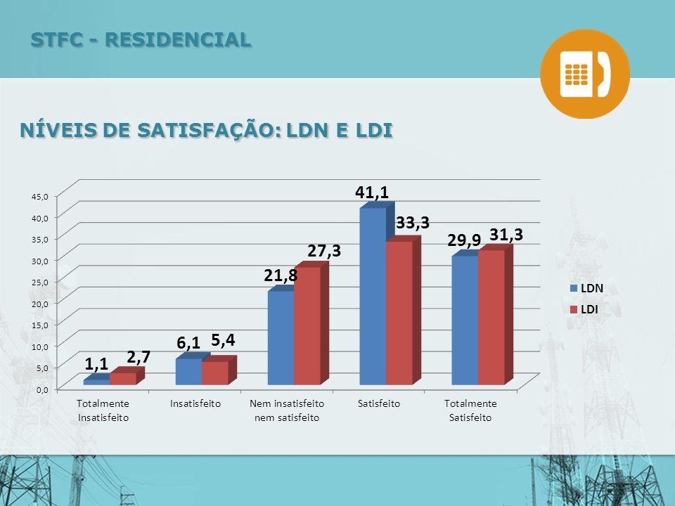 NÍVEIS DE SATISFAÇÃO: LDN E LDI STFC - RESIDENCIAL