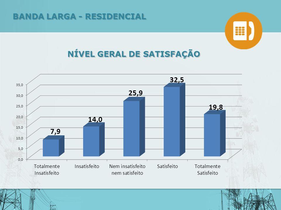 NÍVEL GERAL DE SATISFAÇÃO BANDA LARGA - RESIDENCIAL