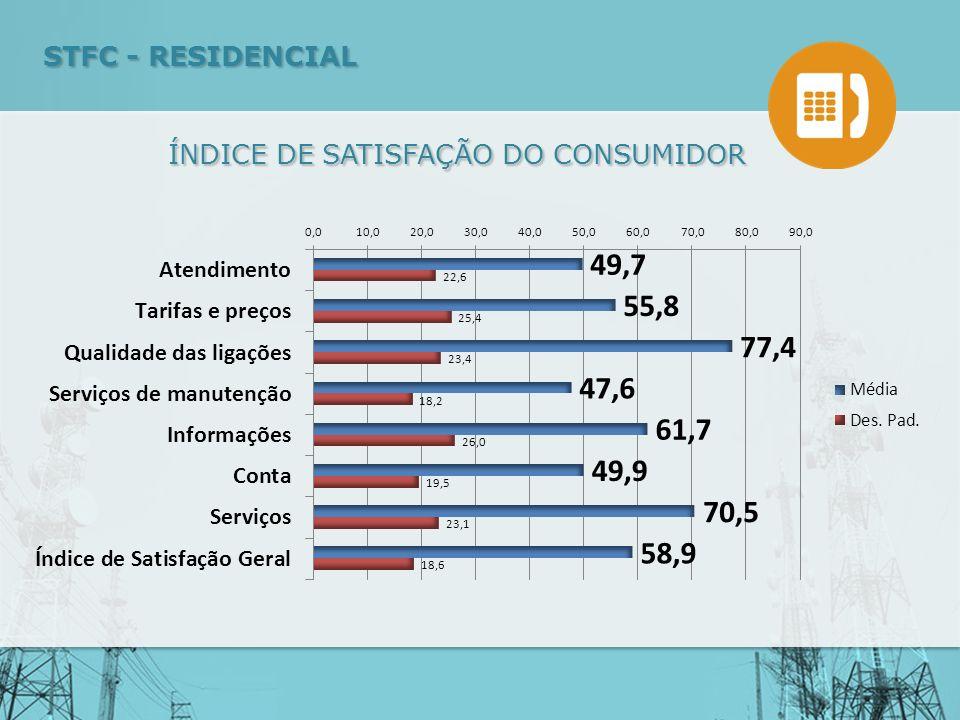 ÍNDICE DE SATISFAÇÃO DO CONSUMIDOR STFC - RESIDENCIAL