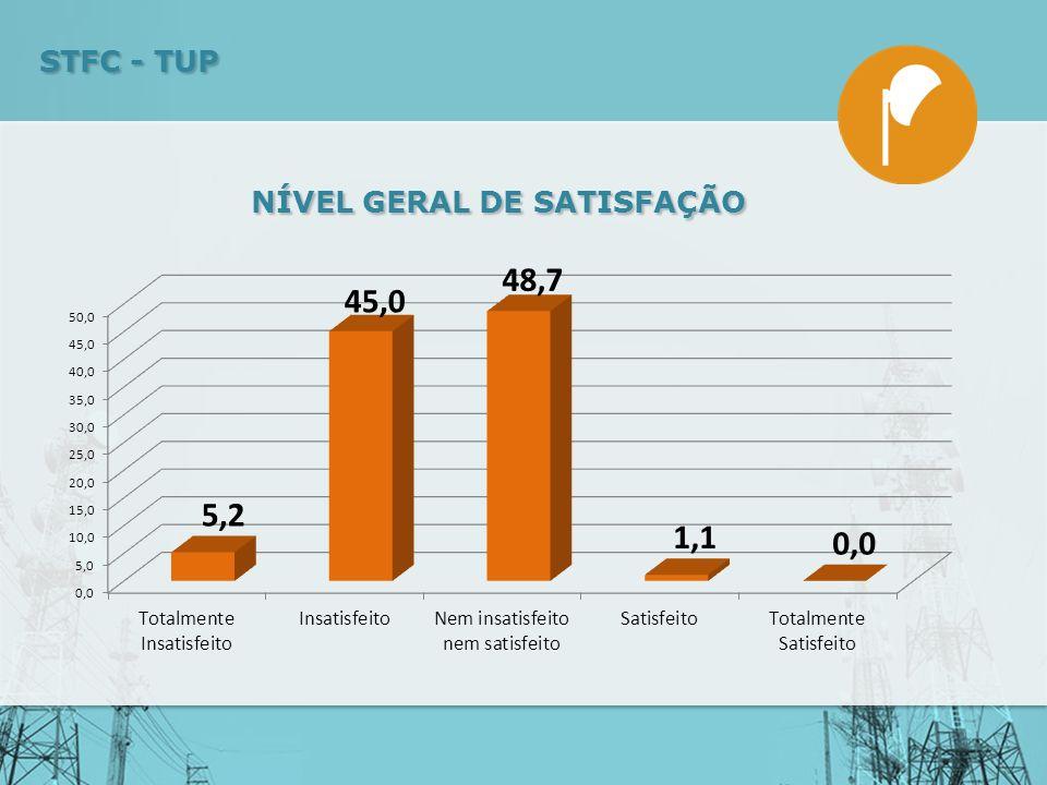 NÍVEL GERAL DE SATISFAÇÃO STFC - TUP