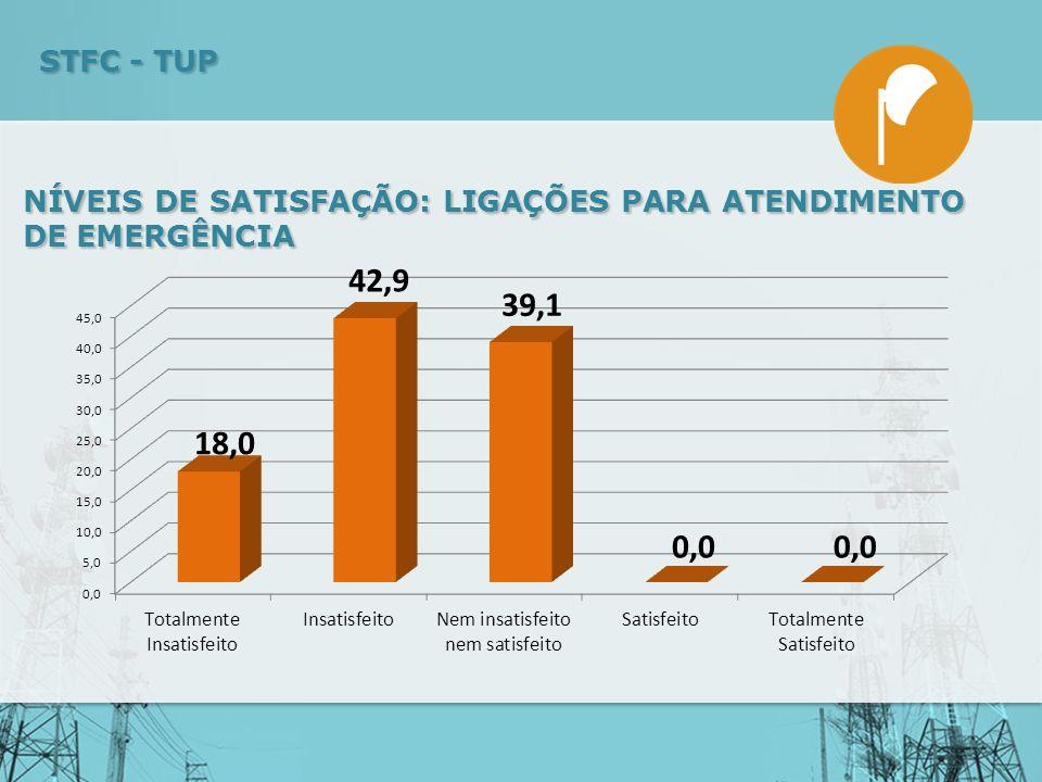 NÍVEIS DE SATISFAÇÃO: LIGAÇÕES PARA ATENDIMENTO DE EMERGÊNCIA STFC - TUP