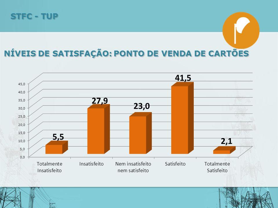 NÍVEIS DE SATISFAÇÃO: PONTO DE VENDA DE CARTÕES STFC - TUP