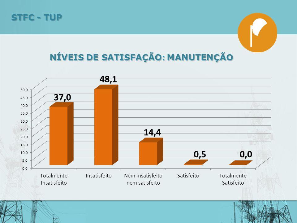 NÍVEIS DE SATISFAÇÃO: MANUTENÇÃO STFC - TUP