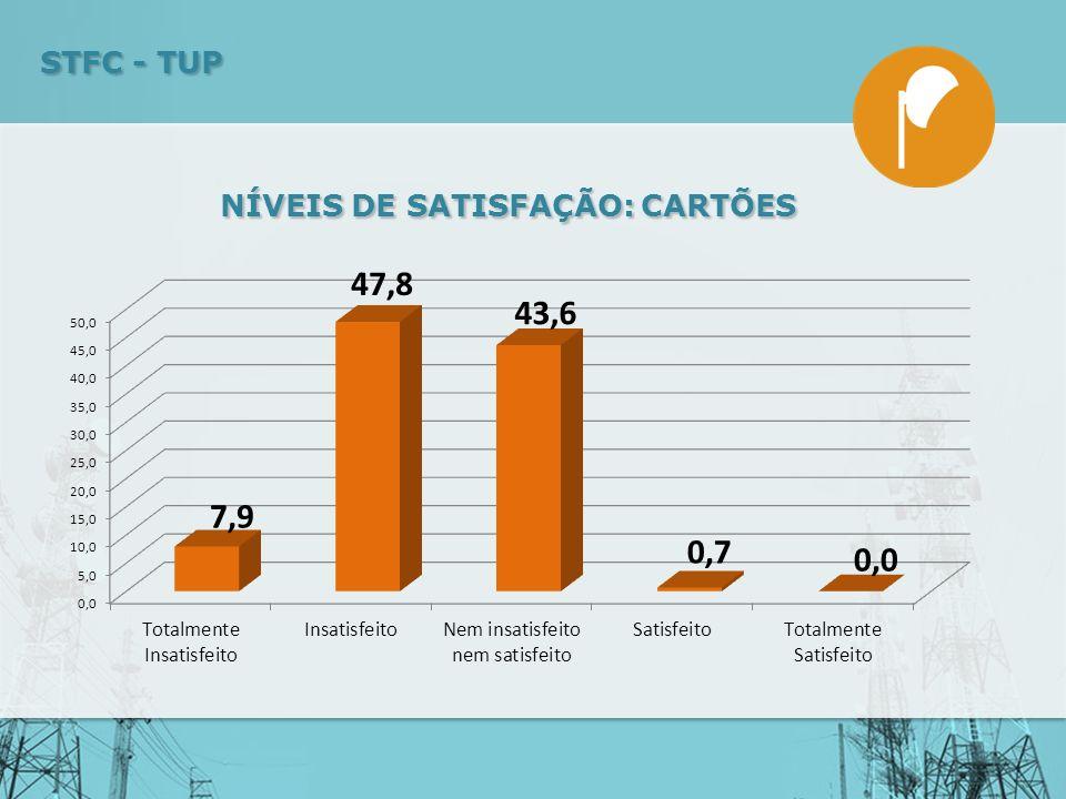 NÍVEIS DE SATISFAÇÃO: CARTÕES STFC - TUP