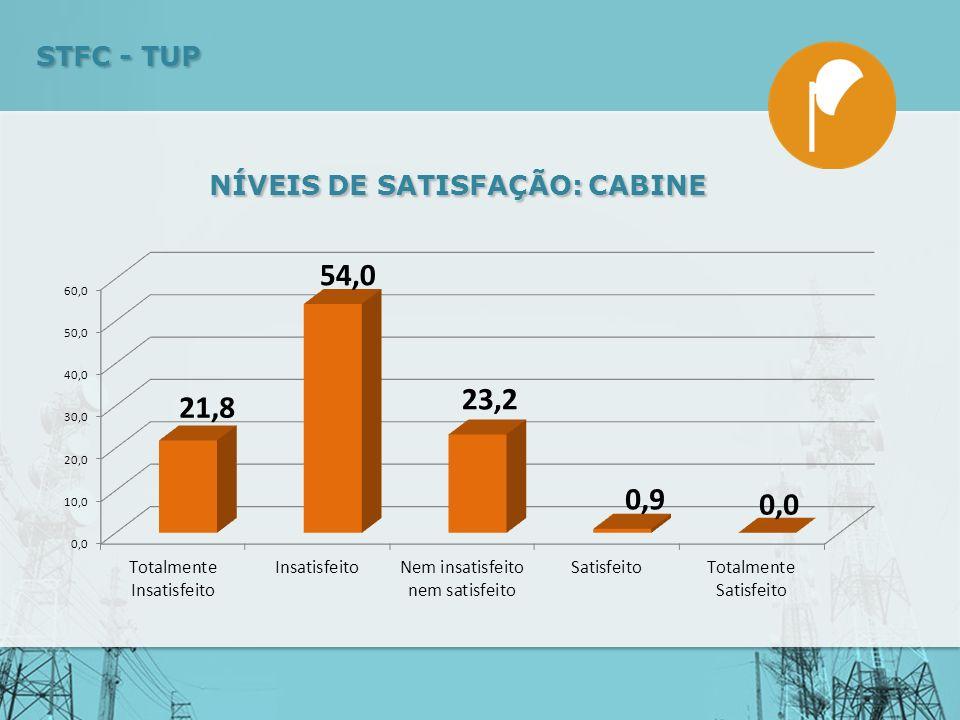 NÍVEIS DE SATISFAÇÃO: CABINE STFC - TUP