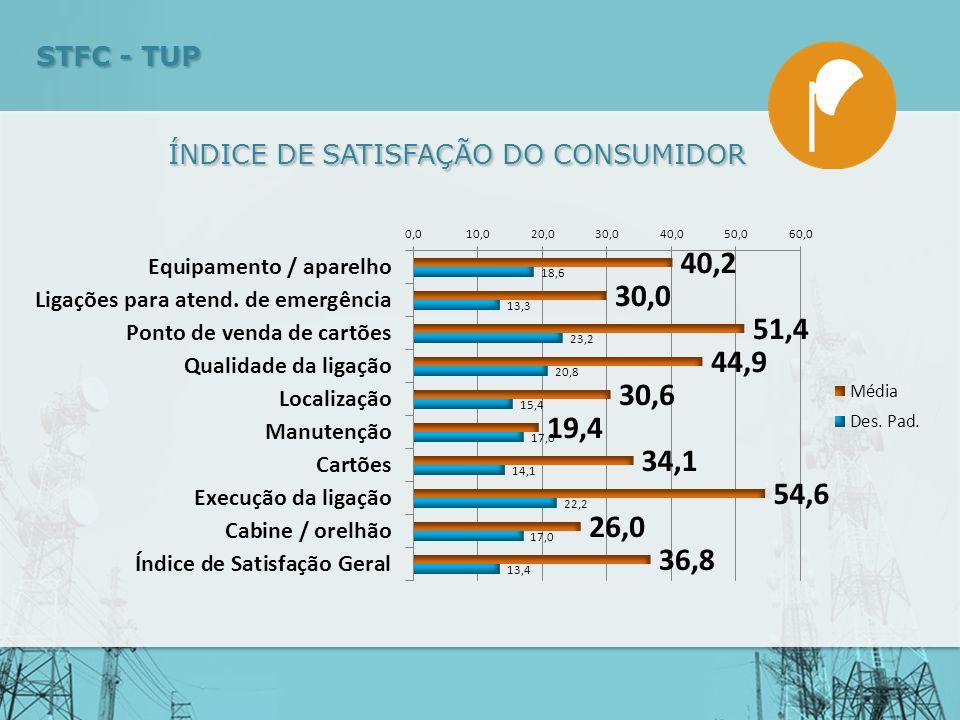 ÍNDICE DE SATISFAÇÃO DO CONSUMIDOR STFC - TUP