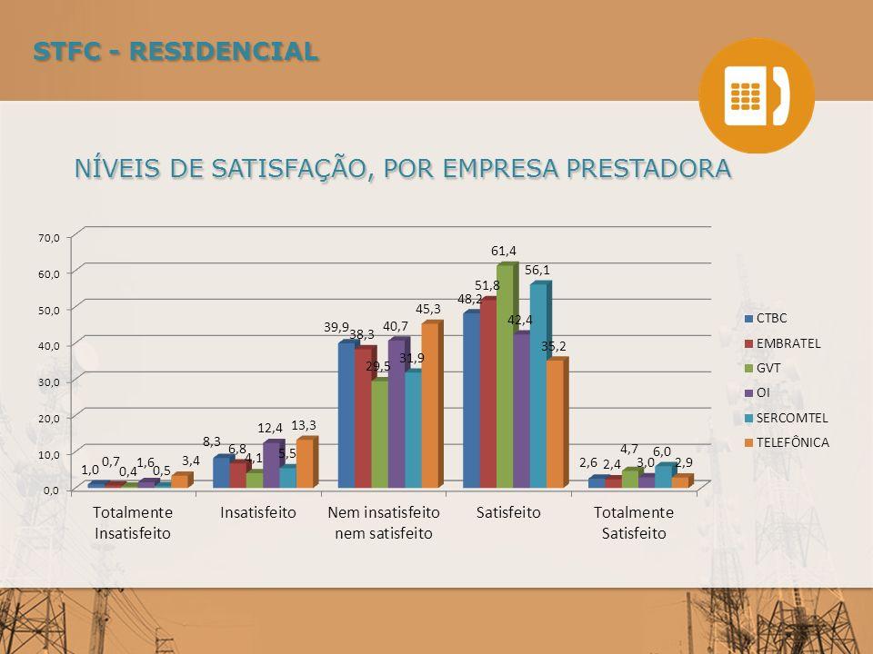 NÍVEIS DE SATISFAÇÃO, POR EMPRESA PRESTADORA STFC - RESIDENCIAL