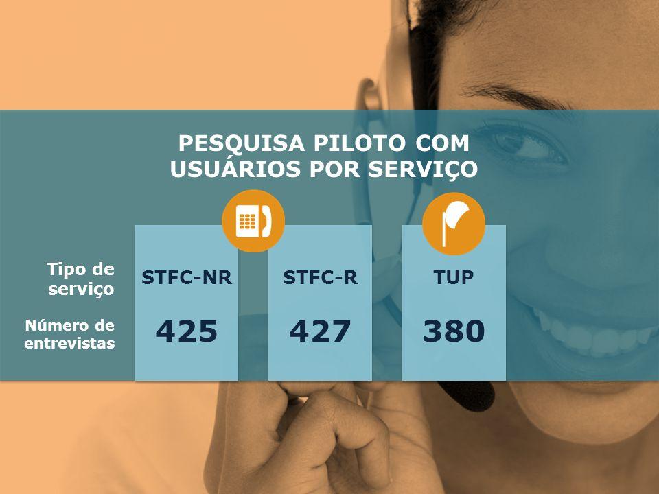 Número de entrevistas PESQUISA PILOTO COM USUÁRIOS POR SERVIÇO Tipo de serviço 380 TUP 427 STFC-R 425 STFC-NR