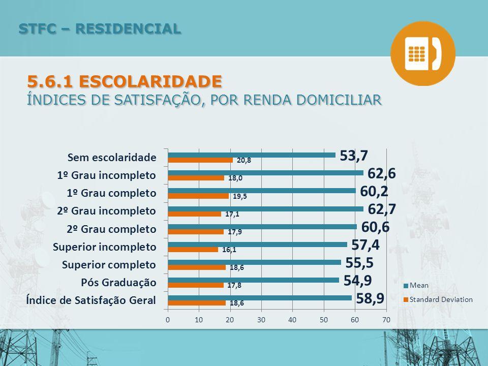 ÍNDICES DE SATISFAÇÃO, POR RENDA DOMICILIAR 5.6.1 ESCOLARIDADE STFC – RESIDENCIAL
