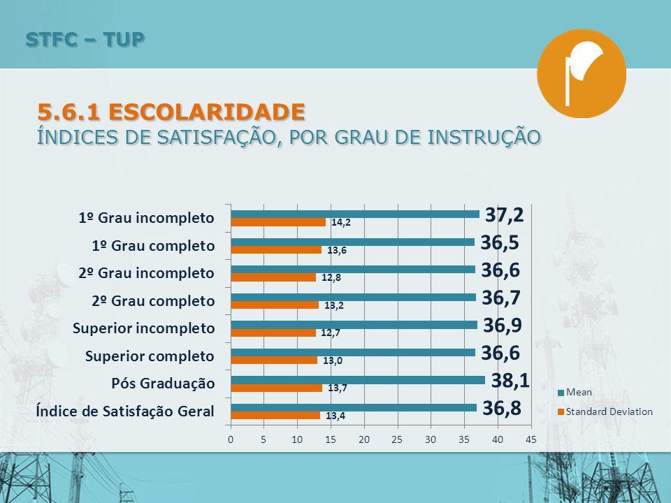 ÍNDICES DE SATISFAÇÃO, POR GRAU DE INSTRUÇÃO 5.6.1 ESCOLARIDADE STFC – TUP