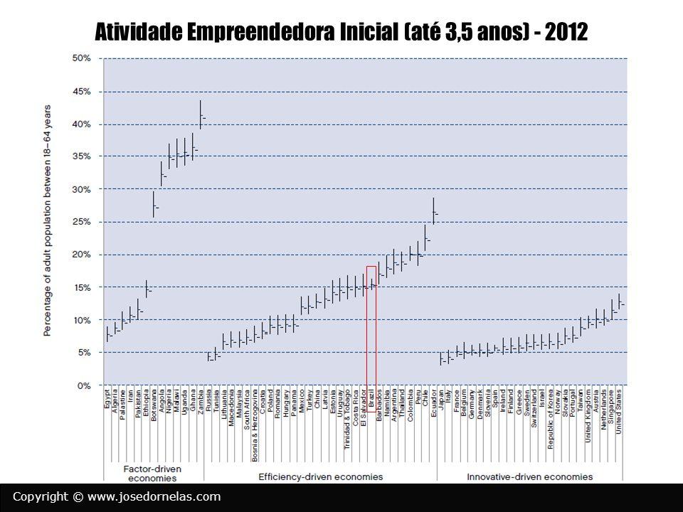 Atividade Empreendedora Inicial (até 3,5 anos) - 2012