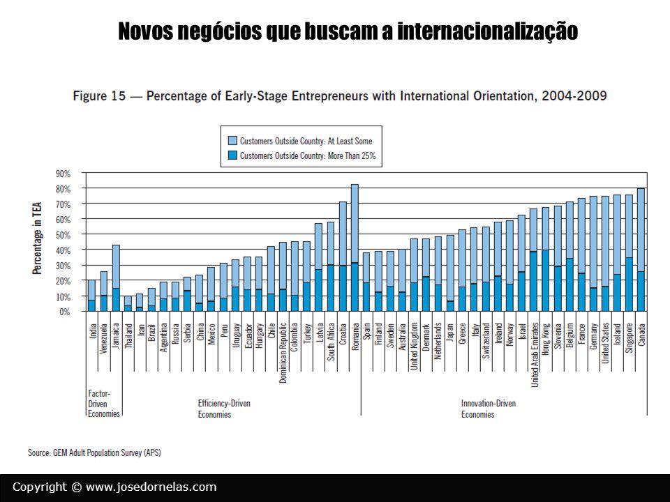 Novos negócios que buscam a internacionalização
