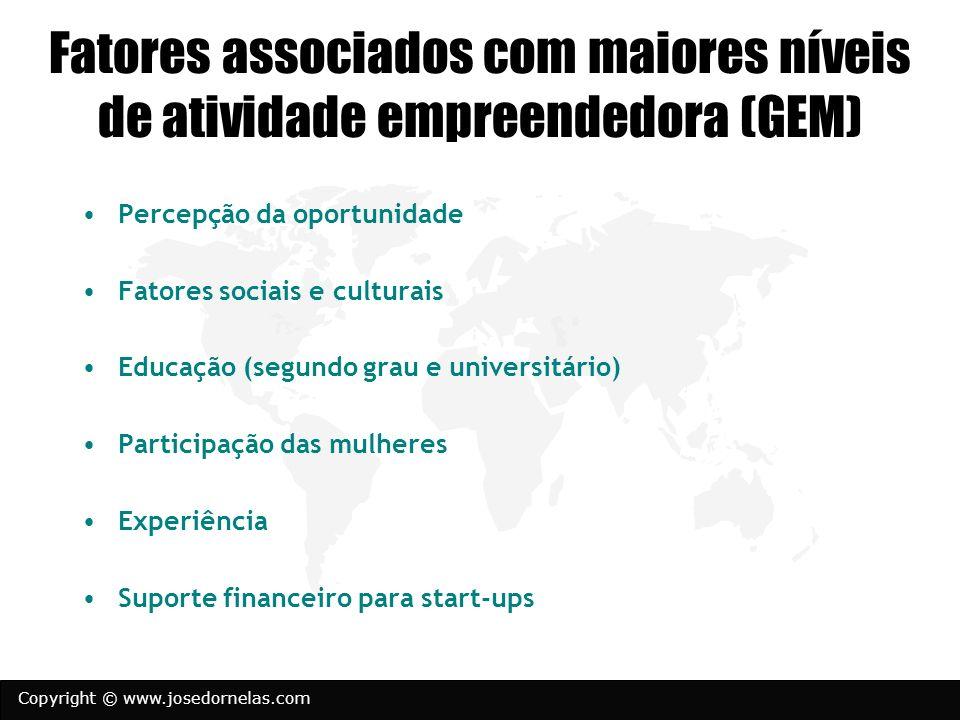 Fatores associados com maiores níveis de atividade empreendedora (GEM) Percepção da oportunidade Fatores sociais e culturais Educação (segundo grau e