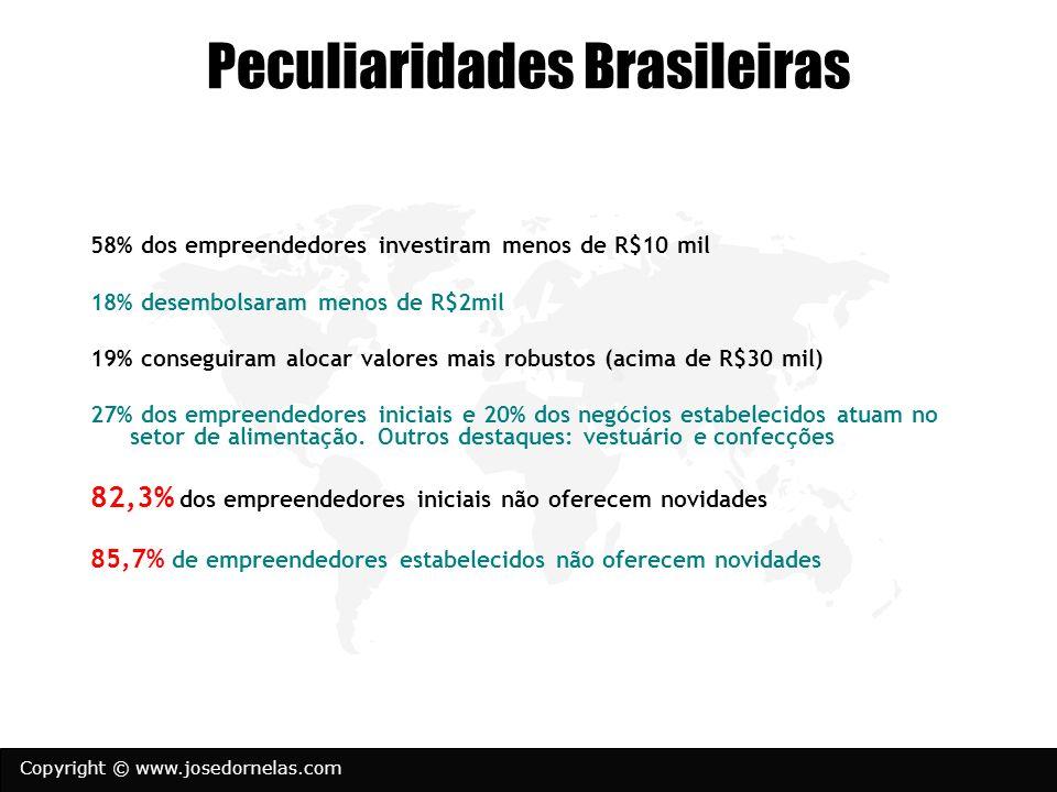Copyright © www.josedornelas.com Peculiaridades Brasileiras 58% dos empreendedores investiram menos de R$10 mil 18% desembolsaram menos de R$2mil 19%