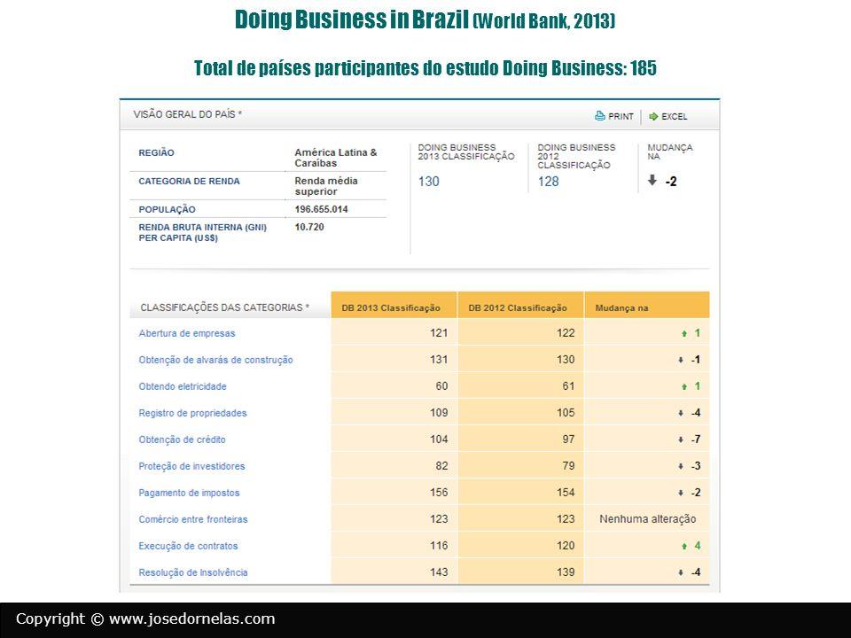 Doing Business in Brazil (World Bank, 2013) Total de países participantes do estudo Doing Business: 185