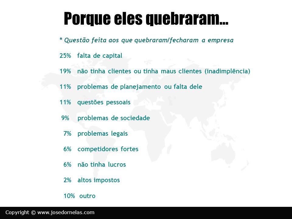 Copyright © www.josedornelas.com Porque eles quebraram… * Questão feita aos que quebraram/fecharam a empresa 25% falta de capital 19% não tinha client