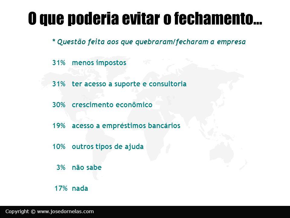 Copyright © www.josedornelas.com O que poderia evitar o fechamento… * Questão feita aos que quebraram/fecharam a empresa 31% menos impostos 31% ter ac
