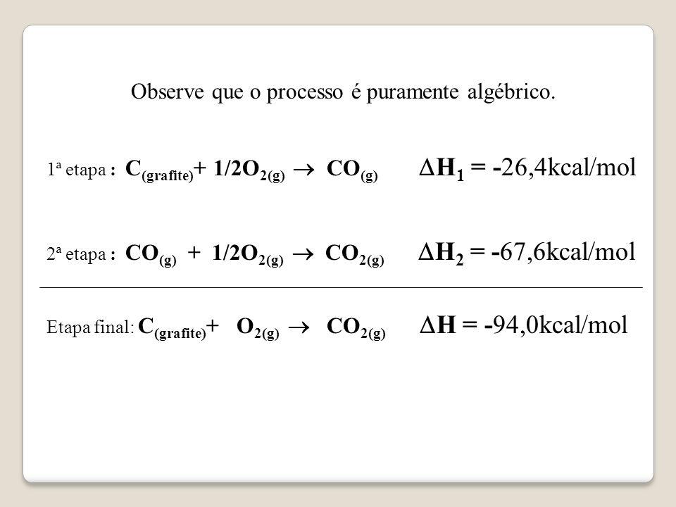 EFETUAMOS A SOMA ALGÉBRICA DAS MESMAS. 1ª etapa: C (grafite) + 1/2O 2(g) CO (g) H 1 = – 26,4kcal/mol 2ª etapa: CO (g) + 1/2O 2(g) CO 2(g) H 2 = – 67,6