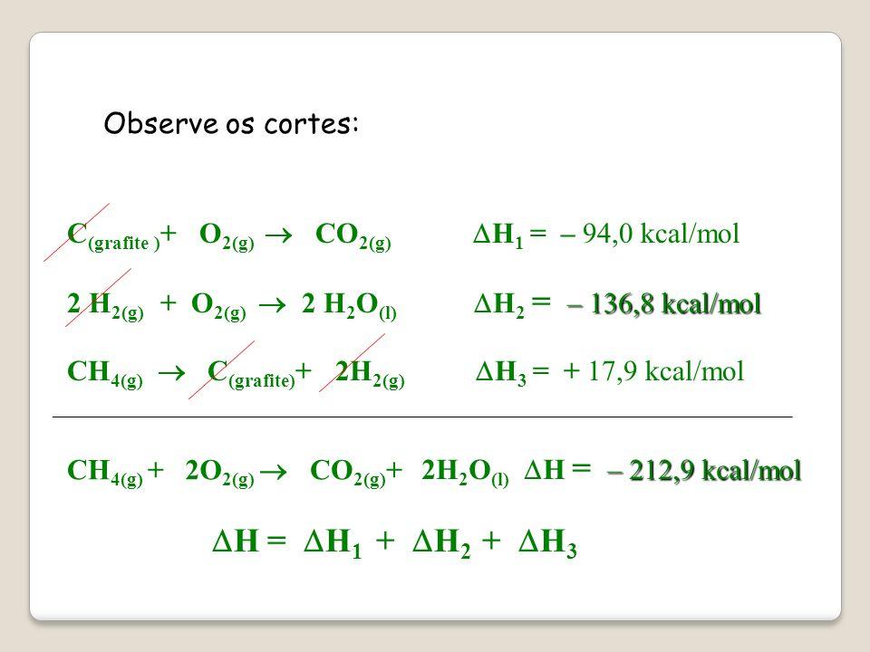 Finalmente aplica-se a soma algébrica das equações, inclusive das variações de entalpia. CH 4(g) C (grafite) + 2H 2(g) H 3 = + 17,9 kcal/mol C (grafit