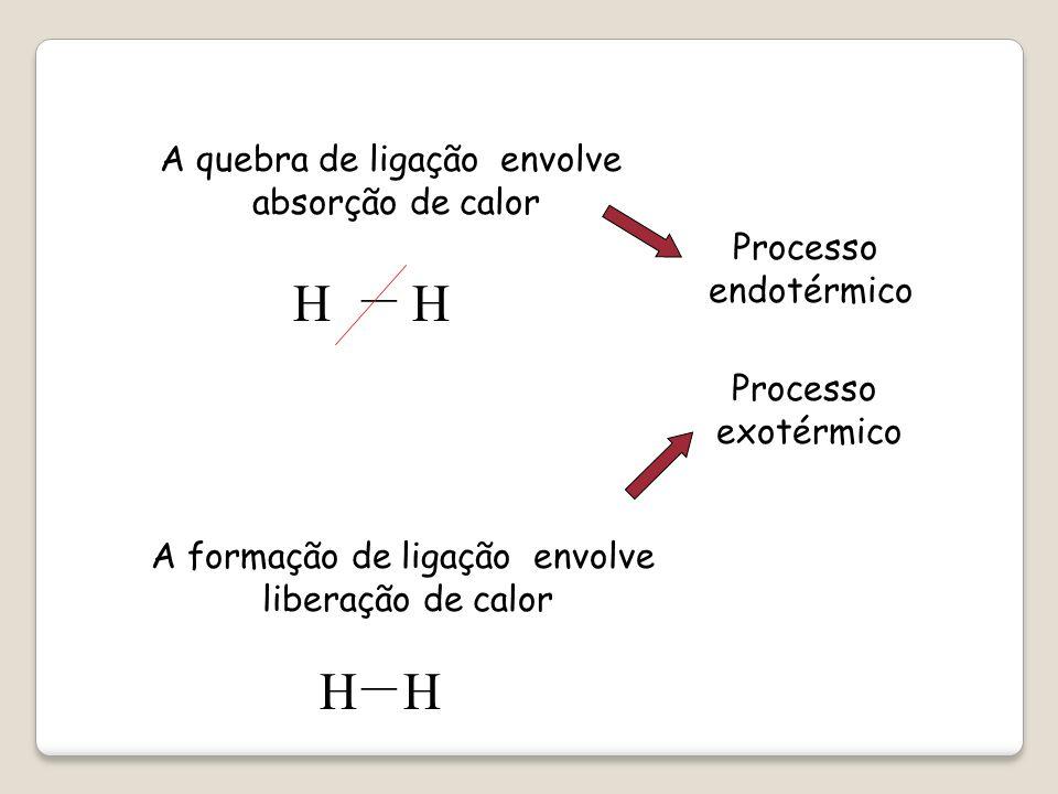 + LIGAÇÃO ROMPIDA reagentes) - LIGAÇÃO FORMADA (produtos) O cálculo final será: H = 2 772,5kj + (- 2 416kj) H = 356,5kj CALOR LIBERADO CALOR ABSORVIDO