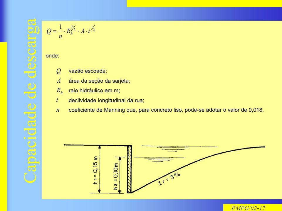 PMPG/02-16 Dimensionando uma sarjeta…
