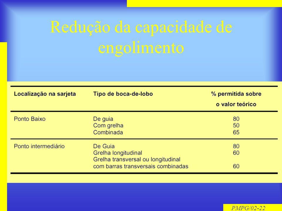 PMPG/02-21 Eficiência da Boca de Lobo