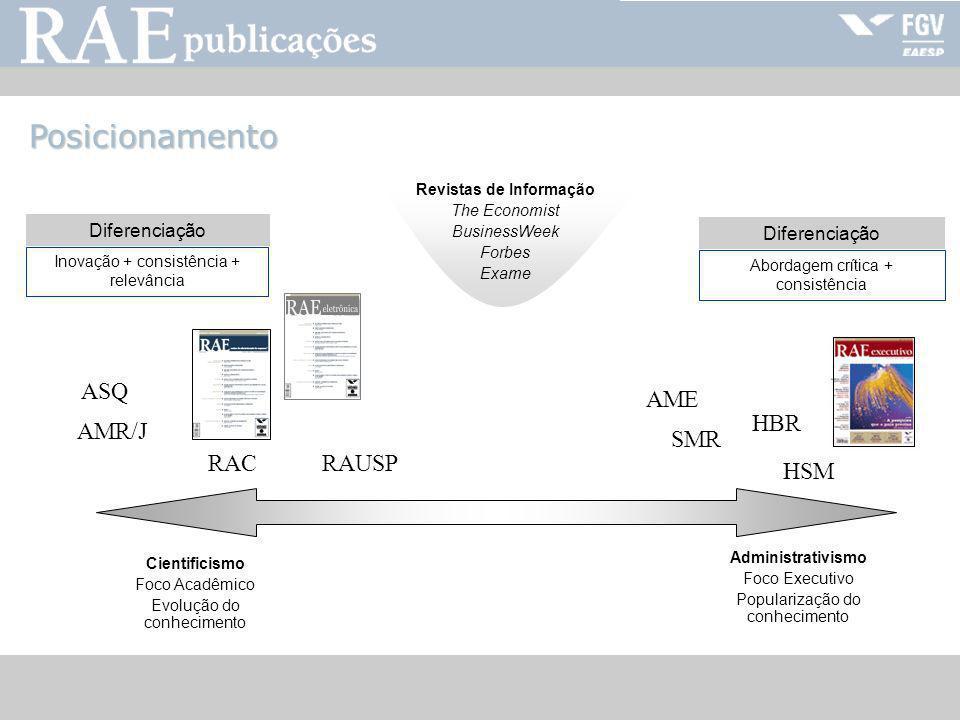 RAE-publicações Tiragem 6.000 Circulação 4.000 a 5.000 acessos / mês Artigos mais acessados: 5 a 10 acessos / dia Tiragem 10.500 Tiragem 1.000 a 2.000 19.000 acessos / mês (outubro, 2003)