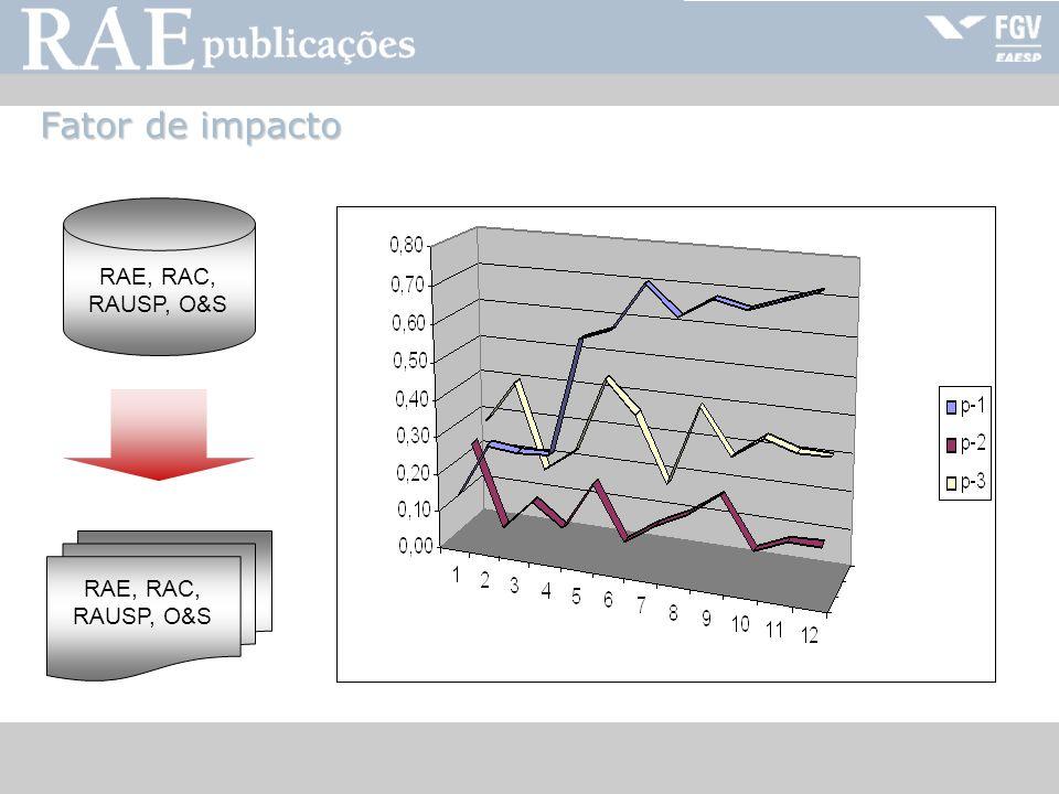RAE-publicações Fator de impacto RAE, RAC, RAUSP, O&S