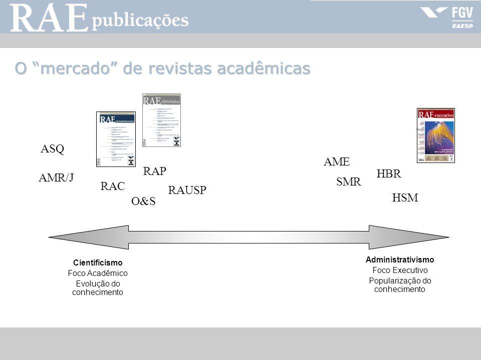 RAE-publicações HSM HBR RAC ASQ AMR/J SMR RAUSP AME O mercado de revistas acadêmicas Cientificismo Foco Acadêmico Evolução do conhecimento Administrat