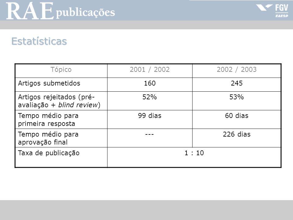 RAE-publicações Estatísticas Tópico2001 / 20022002 / 2003 Artigos submetidos160245 Artigos rejeitados (pré- avaliação + blind review) 52%53% Tempo méd