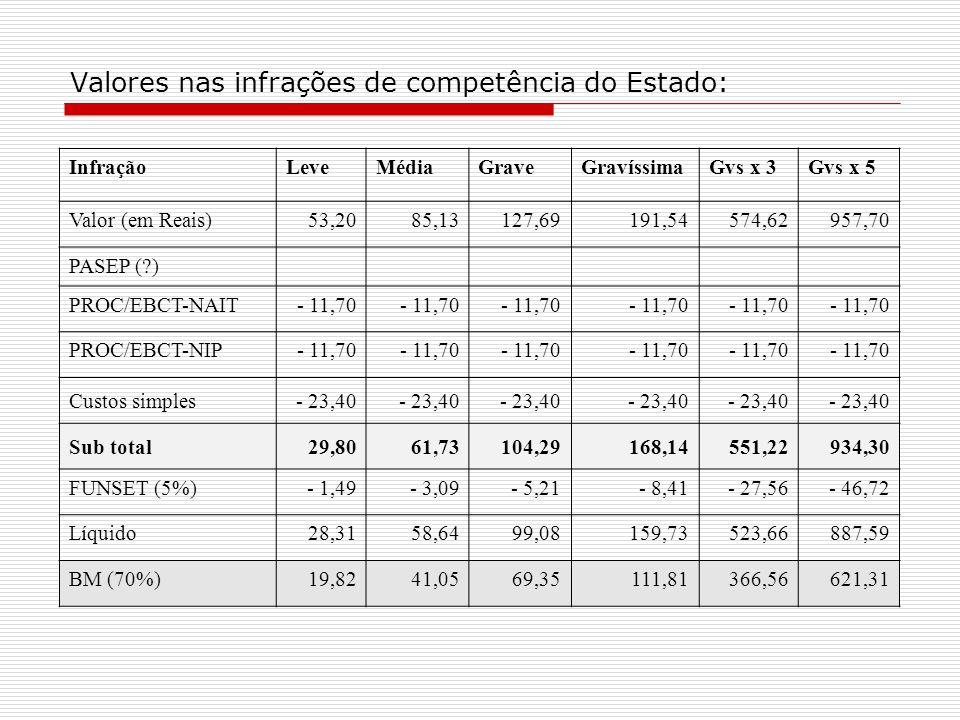 Valores nas infrações de competência do Estado: InfraçãoLeveMédiaGraveGravíssimaGvs x 3Gvs x 5 Valor (em Reais)53,2085,13127,69191,54574,62957,70 PASEP ( ) PROC/EBCT-NAIT- 11,70 PROC/EBCT-NIP- 11,70 Custos simples- 23,40 Sub total 29,80 61,73104,29168,14551,22934,30 FUNSET (5%)- 1,49- 3,09- 5,21- 8,41- 27,56- 46,72 Líquido 28,3158,6499,08159,73523,66887,59 BM (70%) 19,8241,0569,35111,81366,56621,31