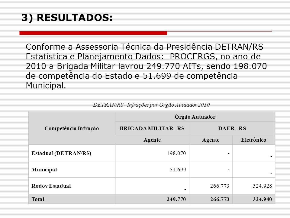 3) RESULTADOS: Conforme a Assessoria Técnica da Presidência DETRAN/RS Estatística e Planejamento Dados: PROCERGS, no ano de 2010 a Brigada Militar lav