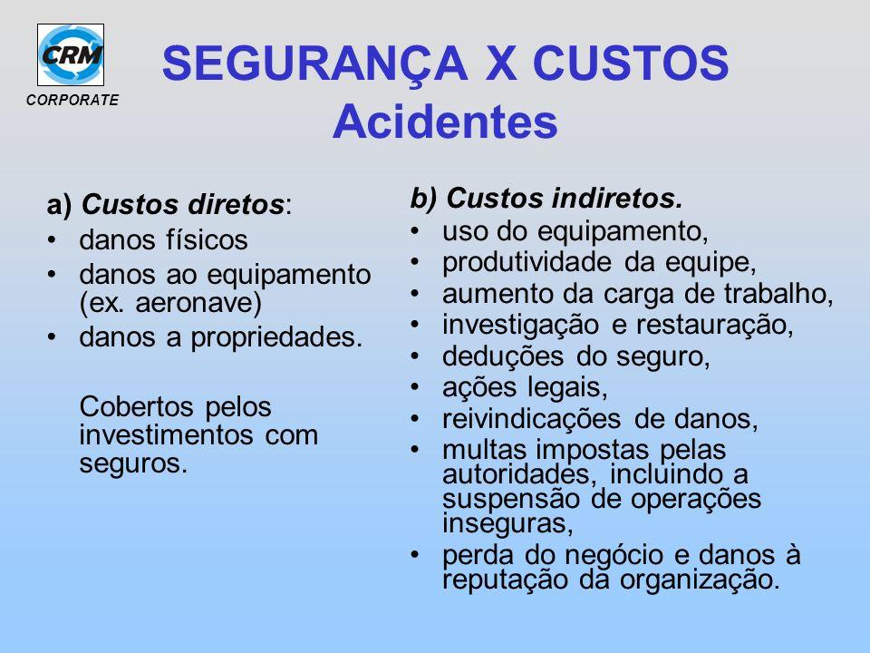 CORPORATE SEGURANÇA X CUSTOS Acidentes a) Custos diretos: danos físicos danos ao equipamento (ex. aeronave) danos a propriedades. Cobertos pelos inves