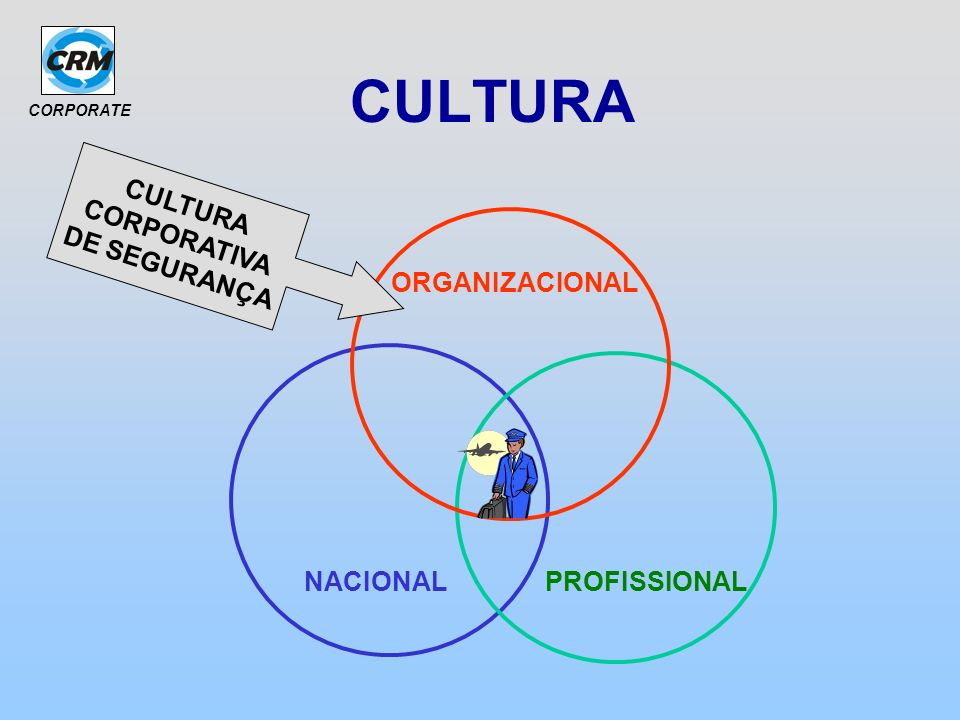 CORPORATE CULTURA CORPORATIVA DE SEGURANÇA Ajusta o comportamento humano aceito no ambiente de trabalho estabelecendo suas normas e seus limites.