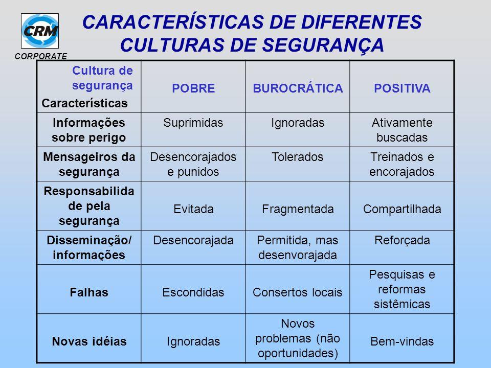 CORPORATE CARACTERÍSTICAS DE DIFERENTES CULTURAS DE SEGURANÇA Cultura de segurança Características POBREBUROCRÁTICAPOSITIVA Informações sobre perigo S