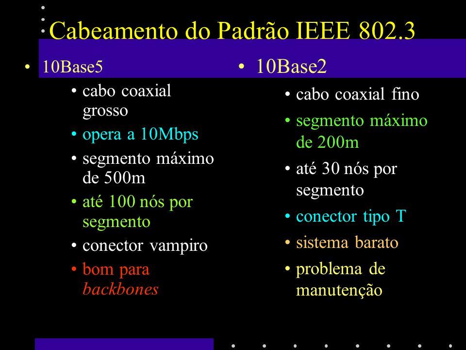 Cabeamento do Padrão IEEE 802.3 10BaseT par traçado opera a 10Mbps segmento máximo de 100m até 1024 nós por segmento conectados por Hub fácil manutenção 10BaseF fibra ótica segmento máximo de 2000m até 1024 nós por segmento ligação entre prédios