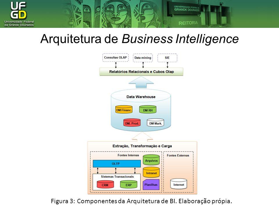 Arquitetura de Business Intelligence Figura 3: Componentes da Arquitetura de BI. Elaboração própia.