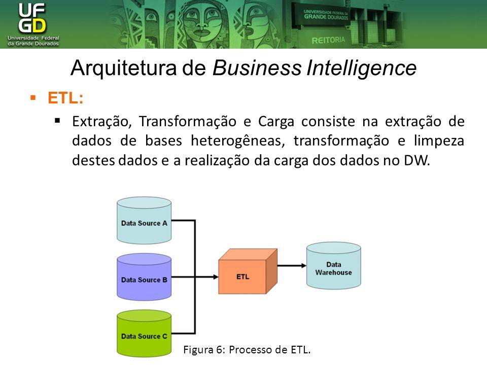 Arquitetura de Business Intelligence ETL: Extração, Transformação e Carga consiste na extração de dados de bases heterogêneas, transformação e limpeza