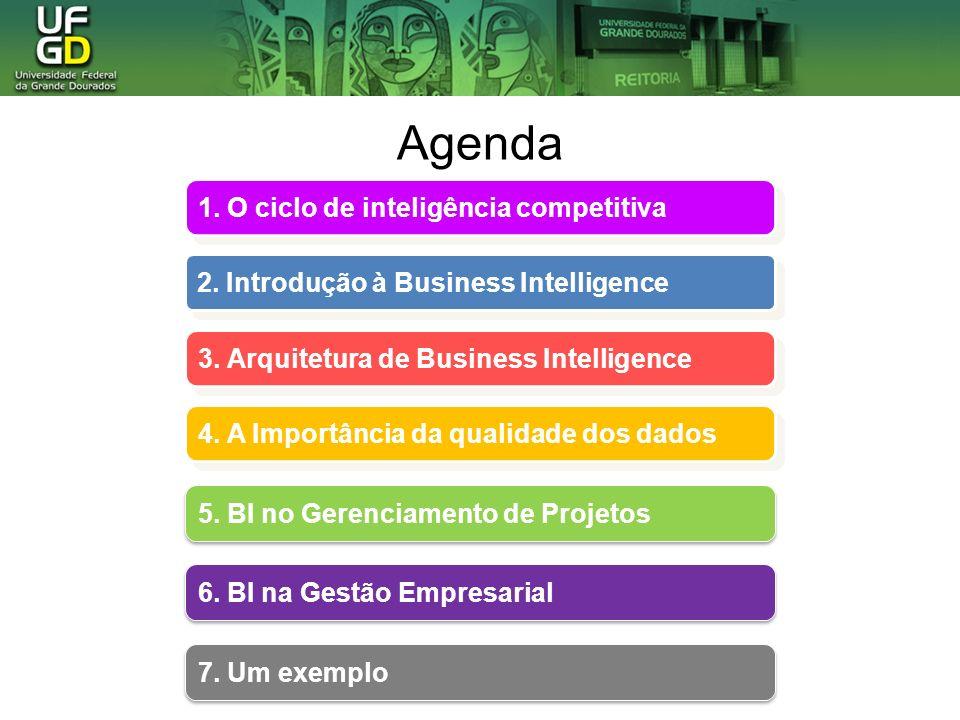 Agenda 1. O ciclo de inteligência competitiva 1. O ciclo de inteligência competitiva 2. Introdução à Business Intelligence 2. Introdução à Business In