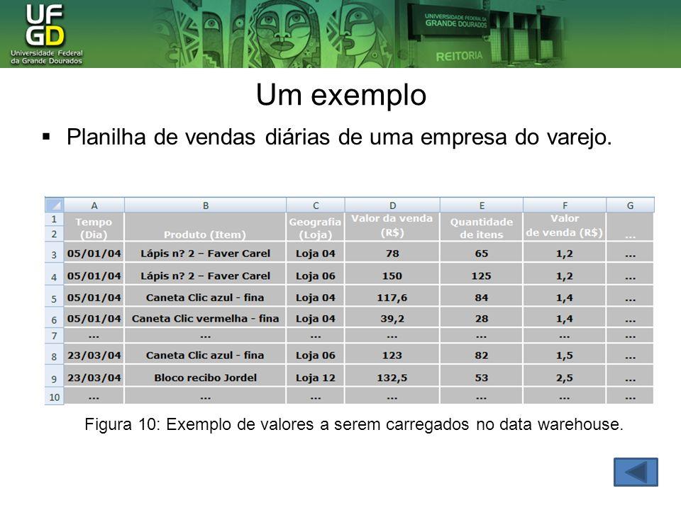 Um exemplo Planilha de vendas diárias de uma empresa do varejo. Figura 10: Exemplo de valores a serem carregados no data warehouse.