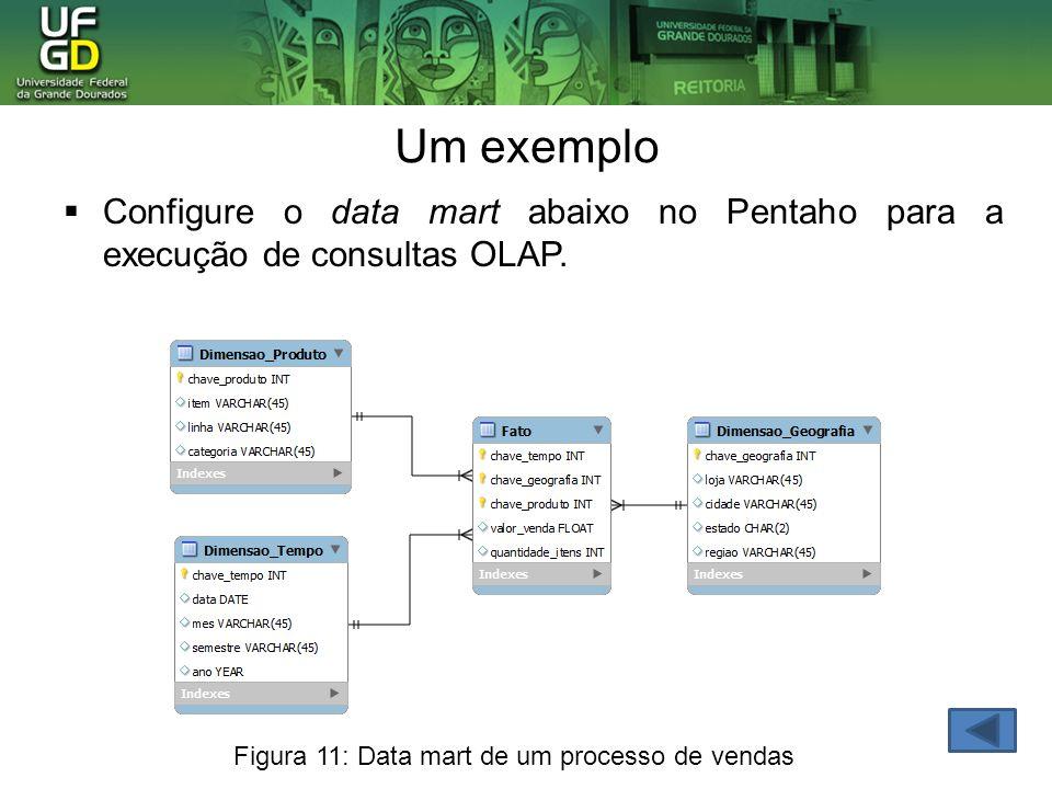 Um exemplo Configure o data mart abaixo no Pentaho para a execução de consultas OLAP. Figura 11: Data mart de um processo de vendas