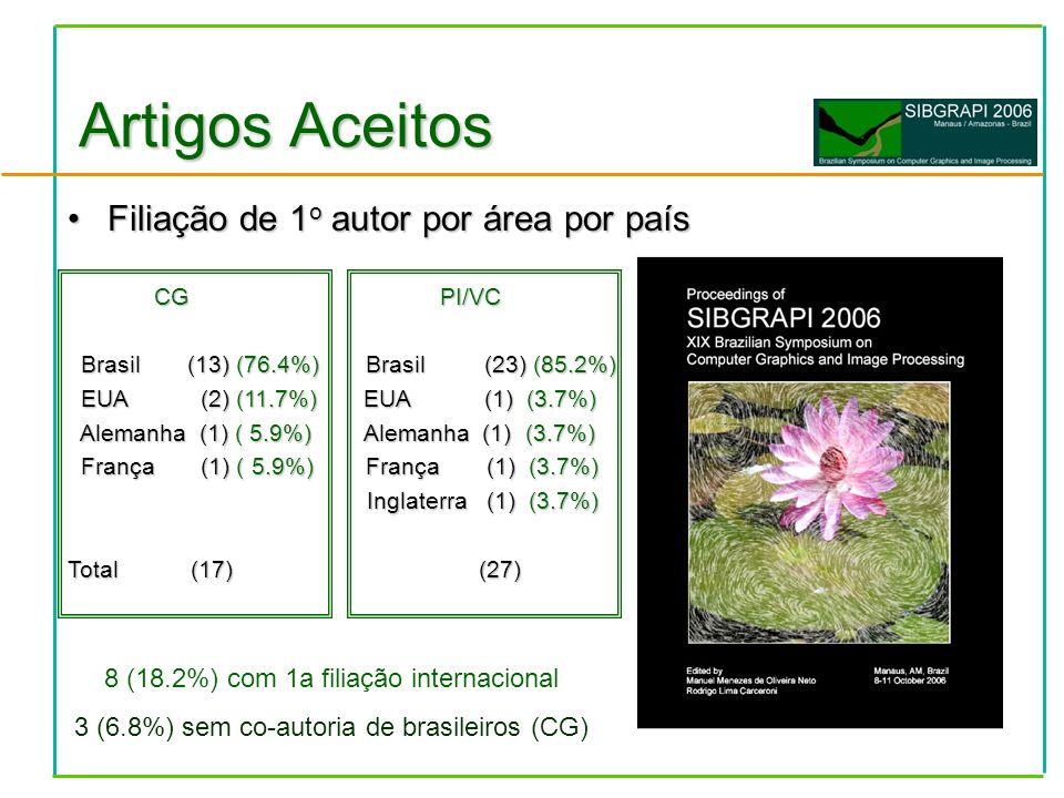 Filiação de 1 o autor por área por paísFiliação de 1 o autor por área por país CG PI/VC CG PI/VC Brasil (13) (76.4%) Brasil (23) (85.2%) Brasil (13) (76.4%) Brasil (23) (85.2%) EUA (2) (11.7%) EUA (1) (3.7%) EUA (2) (11.7%) EUA (1) (3.7%) Alemanha (1) ( 5.9%) Alemanha (1) (3.7%) Alemanha (1) ( 5.9%) Alemanha (1) (3.7%) França (1) ( 5.9%) França (1) (3.7%) França (1) ( 5.9%) França (1) (3.7%) Inglaterra (1) (3.7%) Inglaterra (1) (3.7%) Total (17) (27) Artigos Aceitos 8 (18.2%) com 1a filiação internacional 3 (6.8%) sem co-autoria de brasileiros (CG)