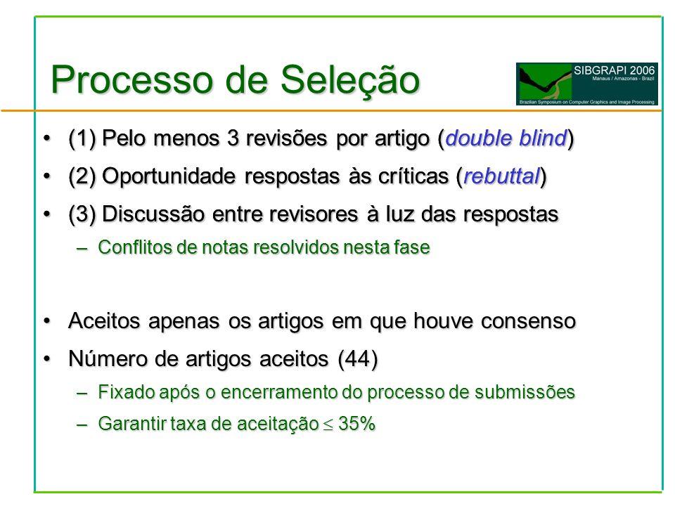 Processo de Seleção (1) Pelo menos 3 revisões por artigo (double blind)(1) Pelo menos 3 revisões por artigo (double blind) (2) Oportunidade respostas às críticas (rebuttal)(2) Oportunidade respostas às críticas (rebuttal) (3) Discussão entre revisores à luz das respostas(3) Discussão entre revisores à luz das respostas –Conflitos de notas resolvidos nesta fase (1) Pelo menos 3 revisões por artigo (double blind)(1) Pelo menos 3 revisões por artigo (double blind) (2) Oportunidade respostas às críticas (rebuttal)(2) Oportunidade respostas às críticas (rebuttal) (3) Discussão entre revisores à luz das respostas(3) Discussão entre revisores à luz das respostas –Conflitos de notas resolvidos nesta fase Aceitos apenas os artigos em que houve consensoAceitos apenas os artigos em que houve consenso Número de artigos aceitos (44)Número de artigos aceitos (44) –Fixado após o encerramento do processo de submissões –Garantir taxa de aceitação 35%