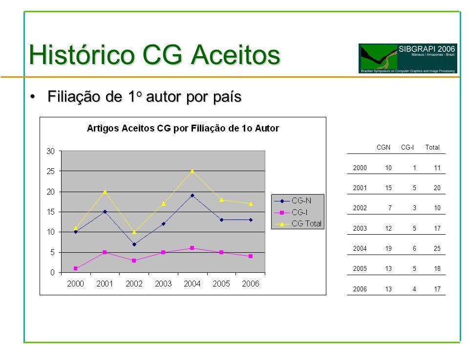 Filiação de 1 o autor por paísFiliação de 1 o autor por país Histórico CG Aceitos CGNCG-ITotal 200010111 200115520 20027310 200312517 200419625 200513518 200613417