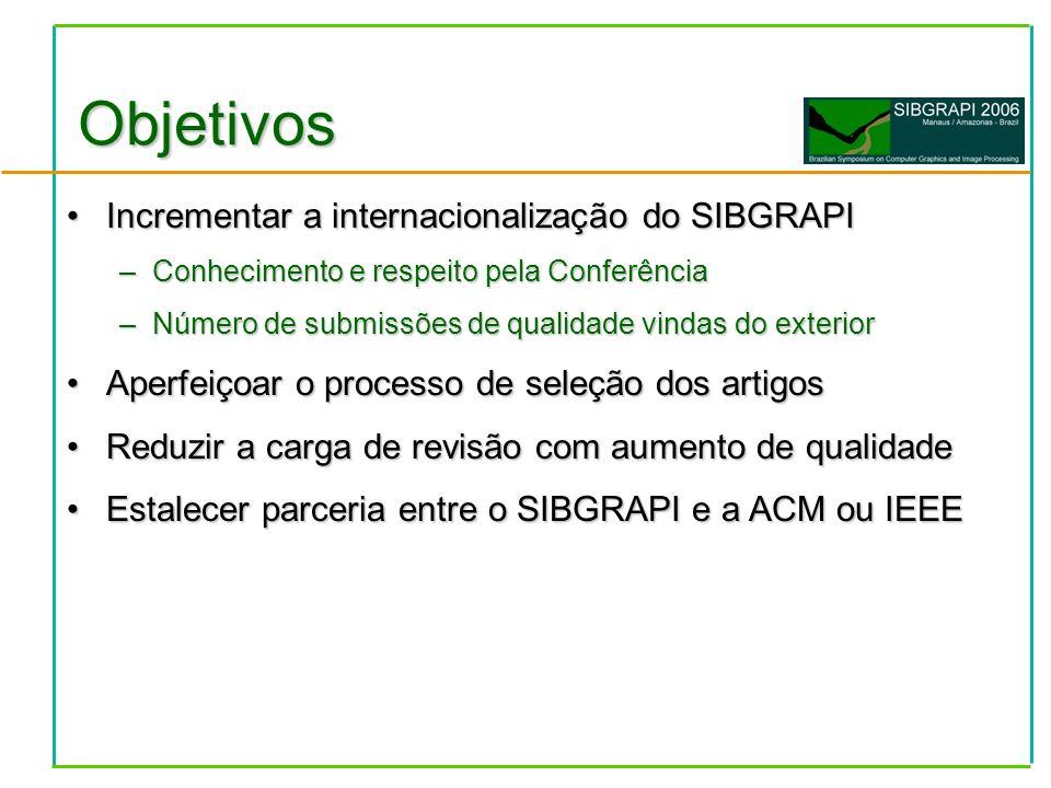 Incrementar a internacionalização do SIBGRAPIIncrementar a internacionalização do SIBGRAPI –Conhecimento e respeito pela Conferência –Número de submissões de qualidade vindas do exterior Aperfeiçoar o processo de seleção dos artigosAperfeiçoar o processo de seleção dos artigos Reduzir a carga de revisão com aumento de qualidadeReduzir a carga de revisão com aumento de qualidade Estalecer parceria entre o SIBGRAPI e a ACM ou IEEEEstalecer parceria entre o SIBGRAPI e a ACM ou IEEE Objetivos