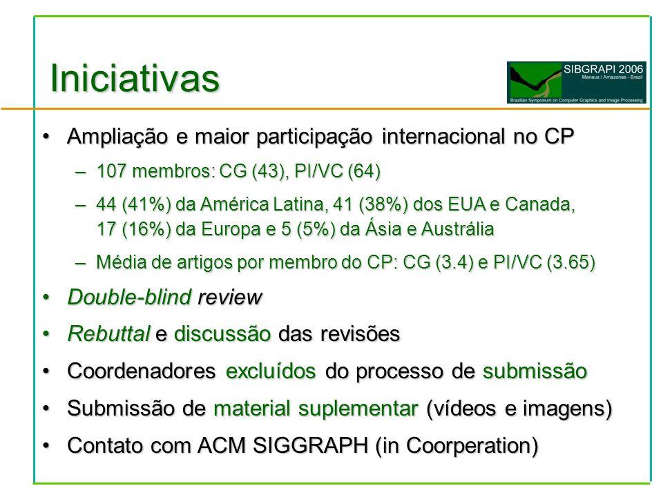 Ampliação e maior participação internacional no CPAmpliação e maior participação internacional no CP –107 membros: CG (43), PI/VC (64) –44 (41%) da América Latina, 41 (38%) dos EUA e Canada, 17 (16%) da Europa e 5 (5%) da Ásia e Austrália –Média de artigos por membro do CP: CG (3.4) e PI/VC (3.65) Double-blind reviewDouble-blind review Rebuttal e discussão das revisõesRebuttal e discussão das revisões Coordenadores excluídos do processo de submissãoCoordenadores excluídos do processo de submissão Submissão de material suplementar (vídeos e imagens)Submissão de material suplementar (vídeos e imagens) Contato com ACM SIGGRAPH (in Coorperation)Contato com ACM SIGGRAPH (in Coorperation) Iniciativas
