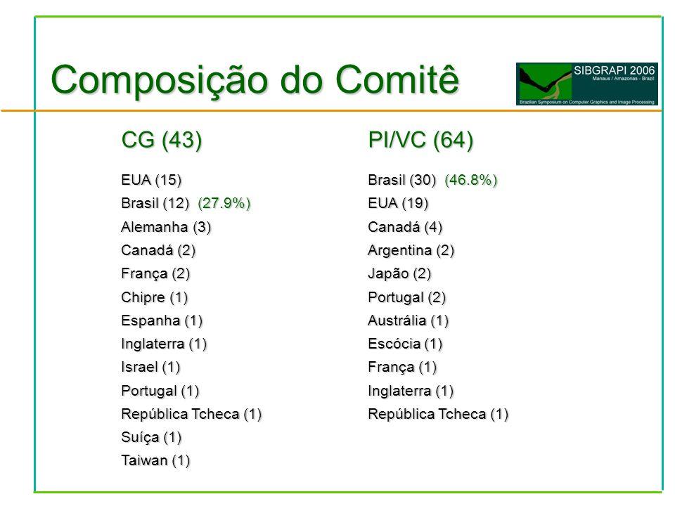 Composição do Comitê CG (43) EUA (15) Brasil (12) (27.9%) Alemanha (3) Canadá (2) França (2) Chipre (1) Espanha (1) Inglaterra (1) Israel (1) Portugal (1) República Tcheca (1) Suíça (1) Taiwan (1) PI/VC (64) Brasil (30) (46.8%) EUA (19) Canadá (4) Argentina (2) Japão (2) Portugal (2) Austrália (1) Escócia (1) França (1) Inglaterra (1) República Tcheca (1)
