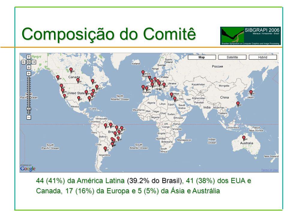 Total de 127Total de 127 –CG: 49 (38.58%) –PI/VC: 79 (61.48%) Distribuição de autores por país (JEMS)Distribuição de autores por país (JEMS) –Acumula co-autoria Brasil (386)Inglaterra (7) EUA (18)Colômbia (6) Alemanha (10)Iran (4) França (10)Algéria (1) Índia (10)Canadá (1) Turquia (9) Artigos Submetidos Pouco Informativo!